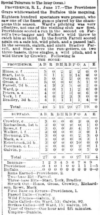 WARD PERFECT GAME BOX SCORE